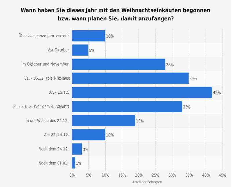 https://de.statista.com/statistik/daten/studie/482742/umfrage/umfrage-zum-geplanten-kaufzeitpunkt-fuer-weihnachtsgeschenke-in-deutschland