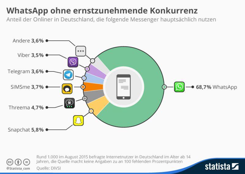 http://de.statista.com/infografik/3975/messenger-nutzung-in-deutschland/