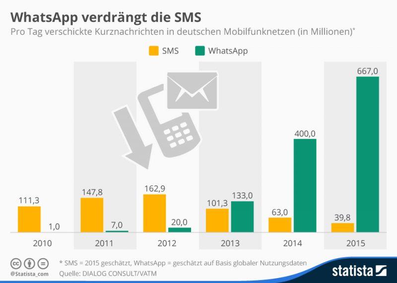 http://de.statista.com/infografik/3936/pro-tag-in-deutschland-verschickte-kurznachrichten/